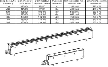 Datas sheet of infrared bar burner ranges.