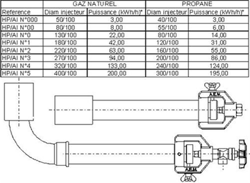 Data sheet of straight or 90° HP/AI torch burners